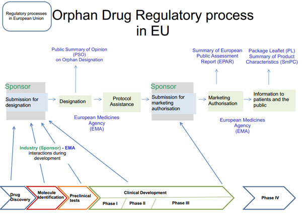 Orphan drug Regulatory Process in EU